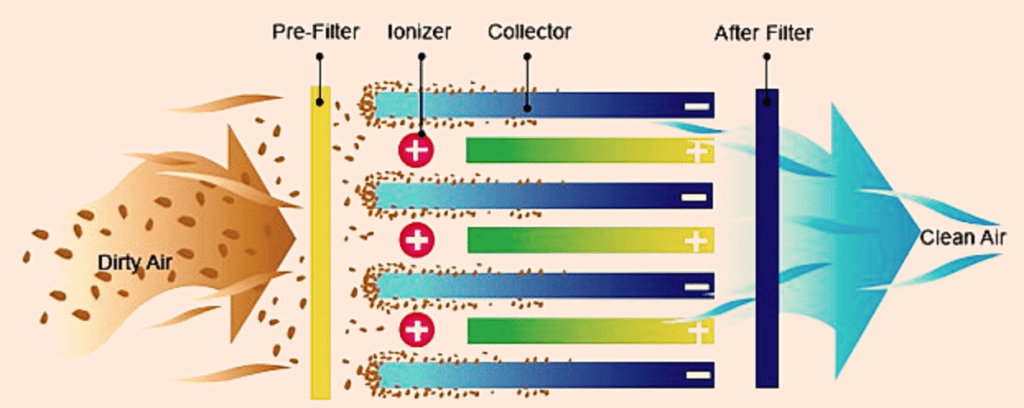 How an Ionizer filter works